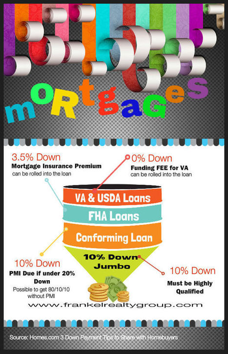 Quick Guide to Different Mortgages Available | Real Estate News | Scoop.it