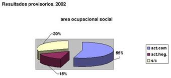 Inserción social y trabajo informal ( Terapia ocupacional) | Terapia ocupacional y productividad | Scoop.it
