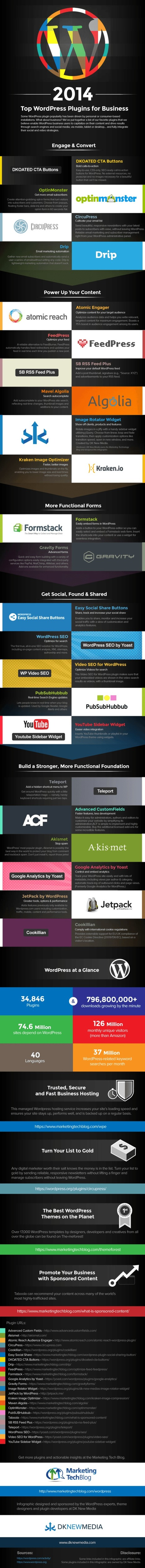 Best WordPress Biz Plugins 2015 [Infographics] | Collaborative Revolution | Scoop.it