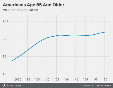 What Baby Boomers' Retirement Means For the U.S. Economy | Mrs. Watson's World History | Scoop.it
