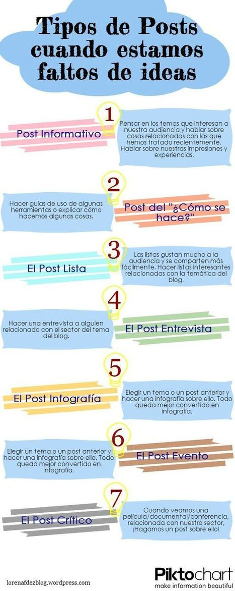Tipos de posts cuando estás falto de ideas #infografia #infographic | Seo, Social Media Marketing | Scoop.it