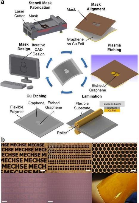 Researchers create 1-step graphene patterning method | Communication design | Scoop.it