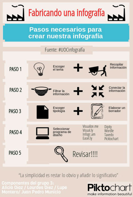 Cómo fabricar una infografía | NUEVAS TECNOLOGÍAS Y EDUCACIÓN - METODOLOGÍA Y PRÁCTICA | Scoop.it