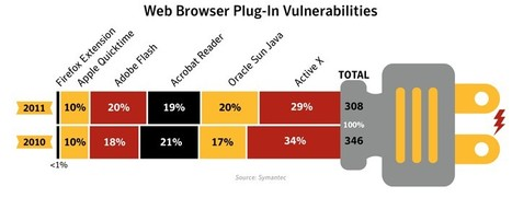 Closing the Window of Vulnerability: Exploits and Zero-day Attacks | Symantec | ICT Security Tools | Scoop.it