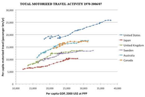 Study Suggests We've Hit 'Peak Travel'   Car Sharing   Scoop.it