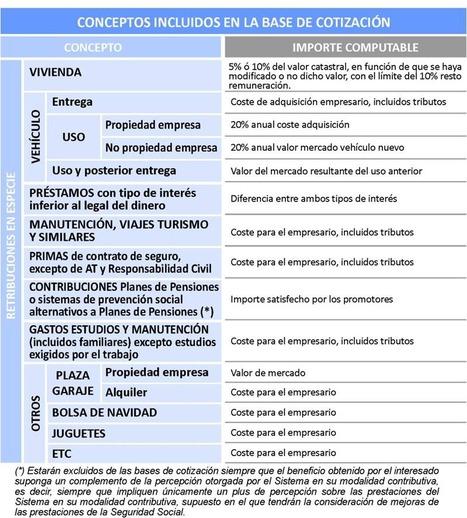 """Conceptos incluidos en la base de cotización   """"RRHH"""" Y """"PRESTACIONES""""   Scoop.it"""