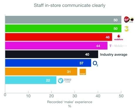 Customer is king | In-Depth Analysis | Marketing Week | Directors' Centre Online Business Club | Scoop.it