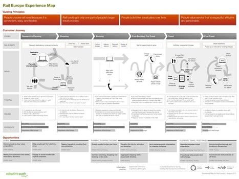 How to create great UX documents | UX & UI | Scoop.it