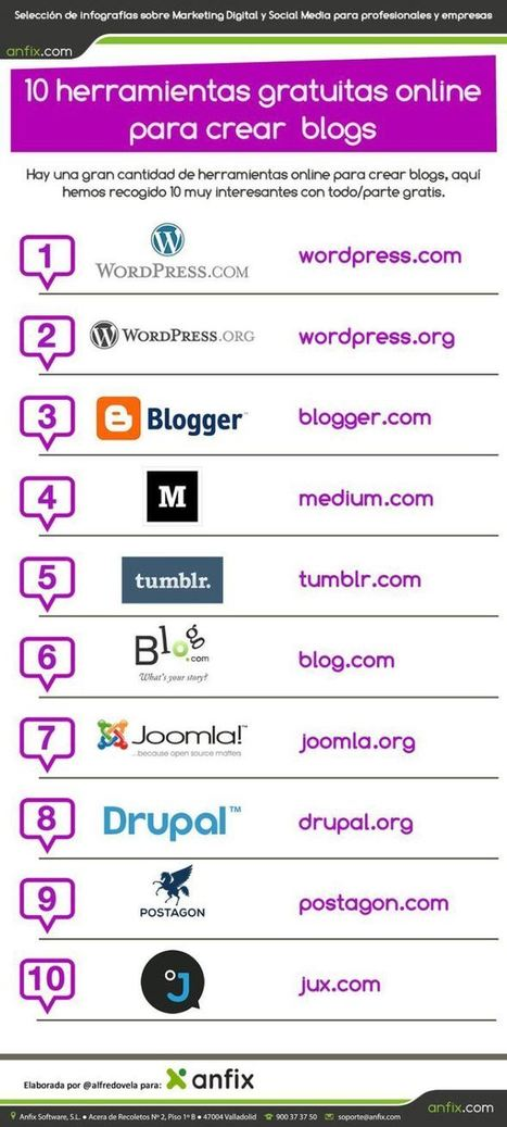 10 Sitios Gratuitos para Crear Blogs en Línea | Infografía | TECNOLOGÍA_aal66 | Scoop.it