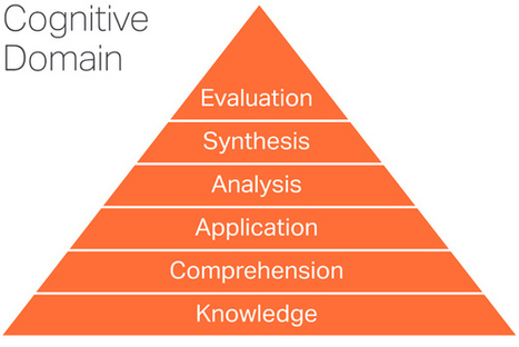 E-Learning Design - Part 2 - Observable and Measurable Outcomes | Learning & Mind & Brain | Scoop.it