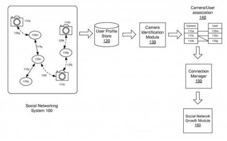 Le brevet de Facebook pour identifier les utilisateurs et leurs affinités en fonction des mobiles | Environnement Digital | Scoop.it