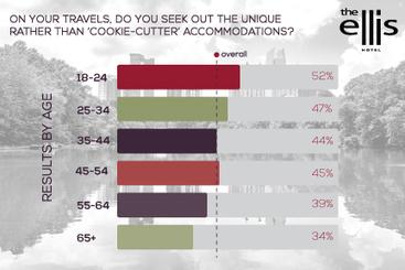 Are Travelers In Favor of the De-Standardization of the Hotel Industry?   EllisHotel Links   Scoop.it