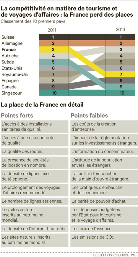 Tourisme et de voyages d'affaires : la France perd des places - Les Échos (Blog) | Tourisme d'affaires et marketing territorial | Scoop.it