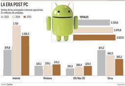 Android arrincona a Windows | Noticias Sistemas Operativos para Móviles | Scoop.it