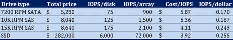 Storage array capacity: Performance vs. cost | TechRepublic | Datacenter Howto | Scoop.it