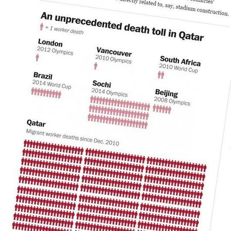 Have 1,200 World Cup workers really died in Qatar? - BBC News | TOK TALK | Scoop.it