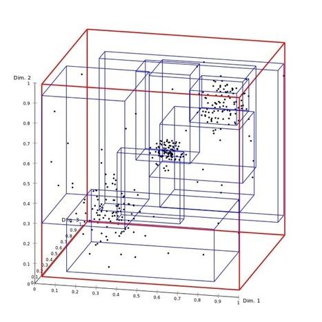 Plugin Elasticsearch de recherche spatiales via un R-Tree | Le blog de Geomatys | GeoWeb OpenSource | Scoop.it