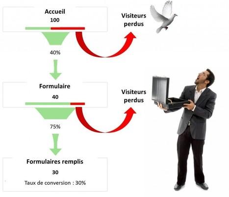 Arrêtez de Perdre des Clients: Travaillez votre Taux de Transformation ! - Emarketinglicious | Institut de l'Inbound Marketing | Scoop.it