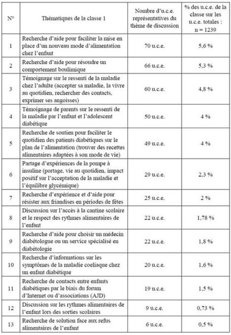 Analyse des échanges écrits entre patients diabétiques sur les forums de discussion - Cairn.info   Les actus scientifiques   Scoop.it