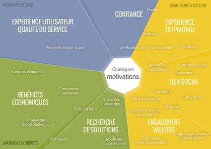 Cartographie des motivations et freins de la consommation collaborative l Blog Covivo | Innovations sociales | Scoop.it