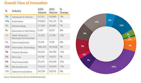 Britain lagging behind France and Germany on innovation | The Jazz of Innovation | Scoop.it