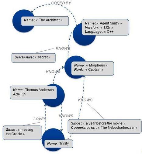 OCTO talks ! » Introduction aux graphes avec Neo4j et Gephi | Veille & Community management : outils et usages | Scoop.it