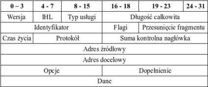 Protokół IP - Świat Sieci Lokalnych   Protokoły w sieci lokalnej   Scoop.it