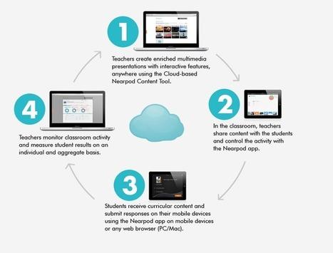 Nearpod | Apps for the Classroom | Scoop.it