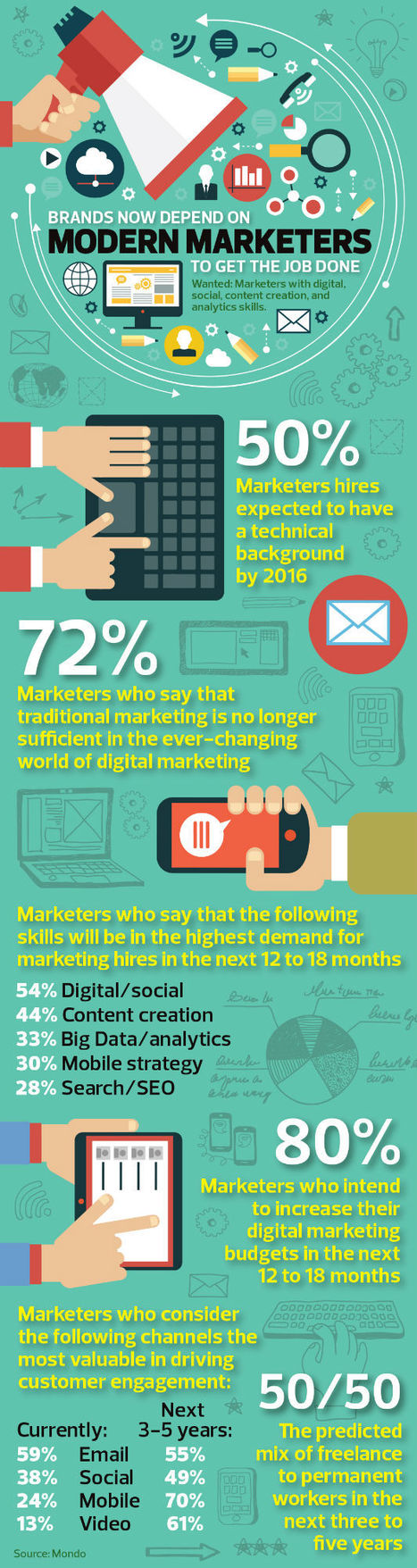 Brands Now Depend on Modern Marketers to Get the Job Done Infographic | Consumer Empowered Marketing | Scoop.it