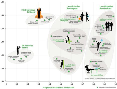 Ce qui rend les chefs d'entreprise heureux - HBR | Centre des Jeunes Dirigeants Belgique | Scoop.it