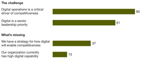 Digitizing the value chain: only 13% of organizations are ready to compete via @McKinsey | Digital Transformation of Businesses | Scoop.it