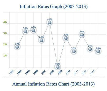 Inflation: Australian Savers, Don't Get Comfortable   Australia, Europe, and Africa   Scoop.it