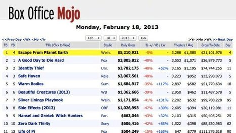 Box Office Mojo Returns After One-Day Absence | All Screens | Scoop.it