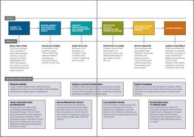 inovação em governo: Design Thinking em Governo: abrem-se os caminhos | Designdeserviços | Scoop.it