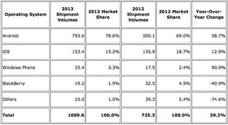 IDC: iOS and 'Android' continue to dominate with combined 95.7 ... | Mobile | Scoop.it
