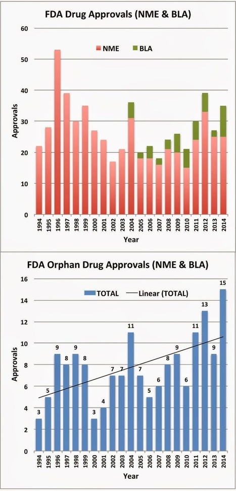 Pharma Marketing Blog: 43% of New Drugs Approved by FDA in 2014 were for Treatment of Rare Diseases   Rare diseases   Scoop.it