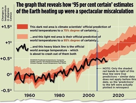 Scientists Baffled as Report Proves Global Warming Has Stopped | Current Politics | Scoop.it