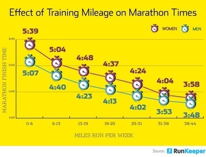 Les coureurs accumulant davantage de volume d'entraînement terminent plus rapidement leur marathon! | course à pied au québec | Scoop.it
