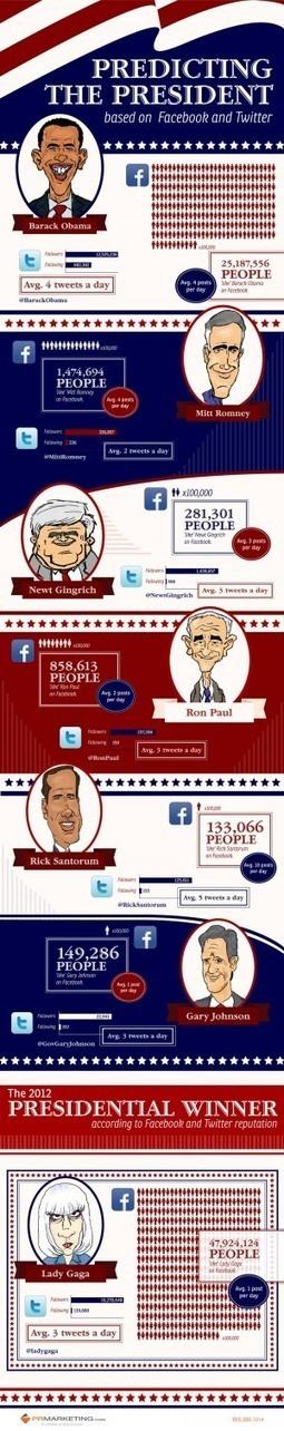 Predicciones de las redes sociales en las elecciones USA 2012 #infografia #infographic#socialmedia   Elecciones presidenciales de EE UU 2012 y su uso de Medios Sociales   Scoop.it