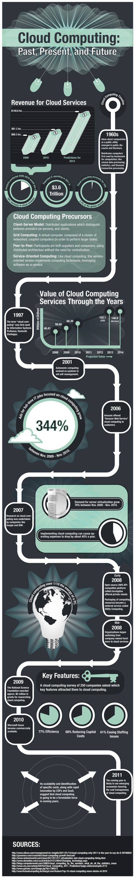 Infographic: Value of Cloud Computing Services Through the Years | Social media and education | Scoop.it