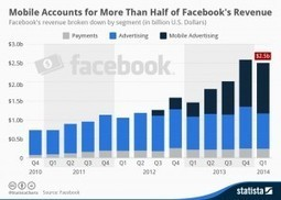 Why mobile and native ads are a big deal | A Learning a Day | Online tools for small business | Scoop.it