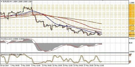 EUR/USD technical analysis for June 03 | Forex Learning | Scoop.it