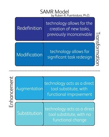 Redefine Instruction with the SAMR Model | Edtech PK-12 | Scoop.it