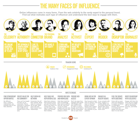 The Many Faces of Influence Infographic by @Traackr | Community Manager - ressources | Scoop.it