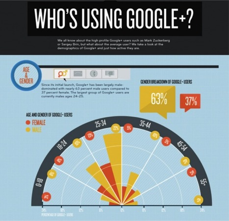 6 Essential Google+ Features for Marketing Your Business Online   GooglePlus Expertise   Scoop.it