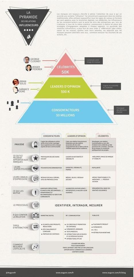 Où vous situez-vous sur la pyramide des influenceurs ?   communication   Scoop.it