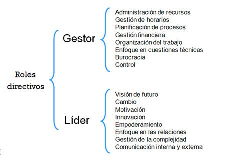 #RRHH Gestión vs. #Liderazgo: de los procesos a las personas por @Conektio | Making #love and making personal #branding #leadership | Scoop.it