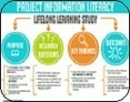 Project Information Literacy: A large-scale study about early adults and their research habits | Designing Research Instruction | Scoop.it