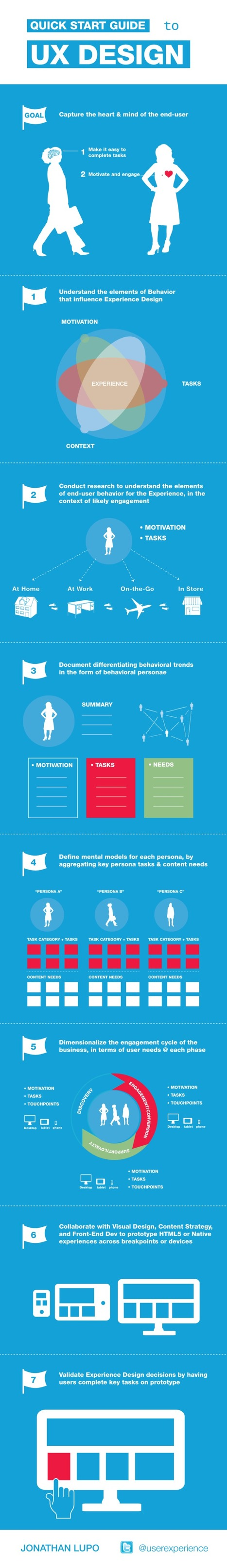 A Start Guide to UX Design #Infographic | WebsiteDesign | Scoop.it