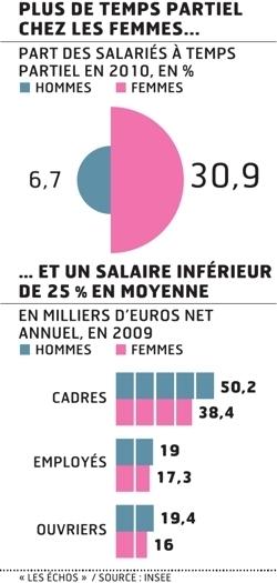 Egalité salariale: vers des contrôles renforcés   Inégalités Homme Femme au travail   Scoop.it